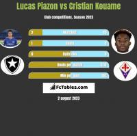 Lucas Piazon vs Cristian Kouame h2h player stats