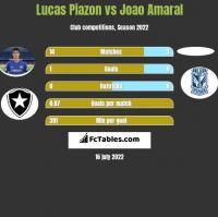 Lucas Piazon vs Joao Amaral h2h player stats