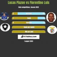Lucas Piazon vs Florentino Luis h2h player stats