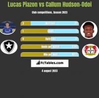 Lucas Piazon vs Callum Hudson-Odoi h2h player stats
