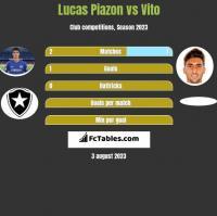 Lucas Piazon vs Vito h2h player stats