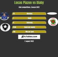 Lucas Piazon vs Diaby h2h player stats