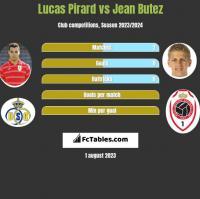 Lucas Pirard vs Jean Butez h2h player stats