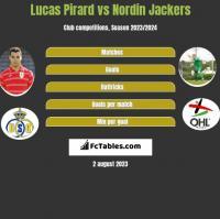 Lucas Pirard vs Nordin Jackers h2h player stats