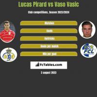 Lucas Pirard vs Vaso Vasic h2h player stats