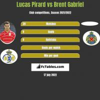 Lucas Pirard vs Brent Gabriel h2h player stats