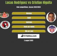 Lucas Rodriguez vs Cristian Higuita h2h player stats