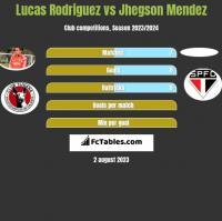 Lucas Rodriguez vs Jhegson Mendez h2h player stats