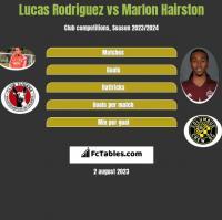 Lucas Rodriguez vs Marlon Hairston h2h player stats