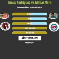 Lucas Rodriguez vs Matias Vera h2h player stats