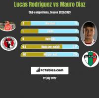 Lucas Rodriguez vs Mauro Diaz h2h player stats