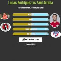 Lucas Rodriguez vs Paul Arriola h2h player stats