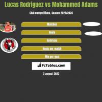 Lucas Rodriguez vs Mohammed Adams h2h player stats