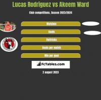 Lucas Rodriguez vs Akeem Ward h2h player stats