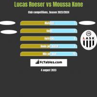 Lucas Roeser vs Moussa Kone h2h player stats