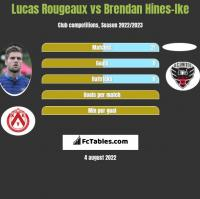 Lucas Rougeaux vs Brendan Hines-Ike h2h player stats