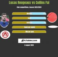Lucas Rougeaux vs Collins Fai h2h player stats