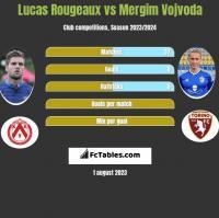 Lucas Rougeaux vs Mergim Vojvoda h2h player stats