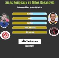 Lucas Rougeaux vs Milos Kosanovic h2h player stats