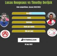 Lucas Rougeaux vs Timothy Derijck h2h player stats
