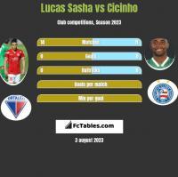 Lucas Sasha vs Cicinho h2h player stats