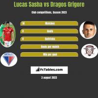 Lucas Sasha vs Dragos Grigore h2h player stats