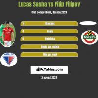 Lucas Sasha vs Filip Filipov h2h player stats