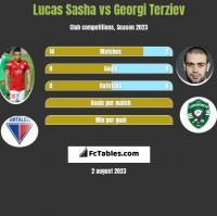 Lucas Sasha vs Georgi Terziev h2h player stats