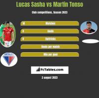 Lucas Sasha vs Martin Tonso h2h player stats