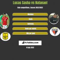 Lucas Sasha vs Natanael h2h player stats