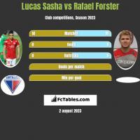 Lucas Sasha vs Rafael Forster h2h player stats