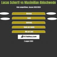 Lucas Scherff vs Maximilian Ahlschwede h2h player stats