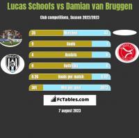 Lucas Schoofs vs Damian van Bruggen h2h player stats
