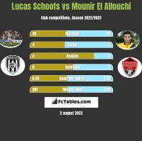 Lucas Schoofs vs Mounir El Allouchi h2h player stats