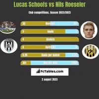 Lucas Schoofs vs Nils Roeseler h2h player stats