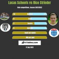 Lucas Schoofs vs Rico Strieder h2h player stats