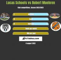 Lucas Schoofs vs Robert Muehren h2h player stats
