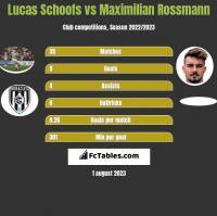 Lucas Schoofs vs Maximilian Rossmann h2h player stats