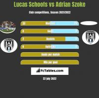 Lucas Schoofs vs Adrian Szoke h2h player stats