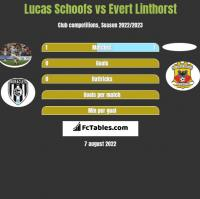 Lucas Schoofs vs Evert Linthorst h2h player stats