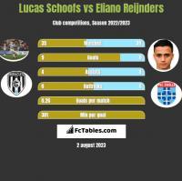 Lucas Schoofs vs Eliano Reijnders h2h player stats
