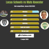 Lucas Schoofs vs Mats Knoester h2h player stats
