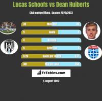 Lucas Schoofs vs Dean Huiberts h2h player stats