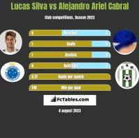 Lucas Silva vs Alejandro Ariel Cabral h2h player stats