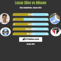 Lucas Silva vs Alisson h2h player stats