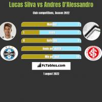 Lucas Silva vs Andres D'Alessandro h2h player stats