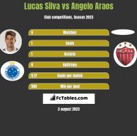Lucas Silva vs Angelo Araos h2h player stats