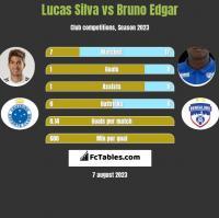 Lucas Silva vs Bruno Edgar h2h player stats