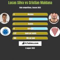 Lucas Silva vs Cristian Maidana h2h player stats