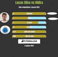 Lucas Silva vs Didira h2h player stats